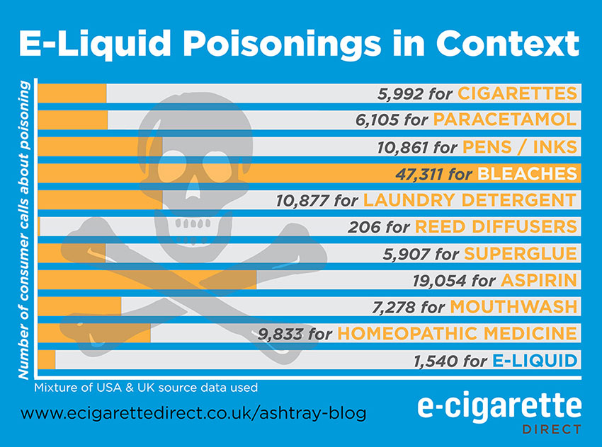 Graph demonstrating the different poisoning reports for different products.