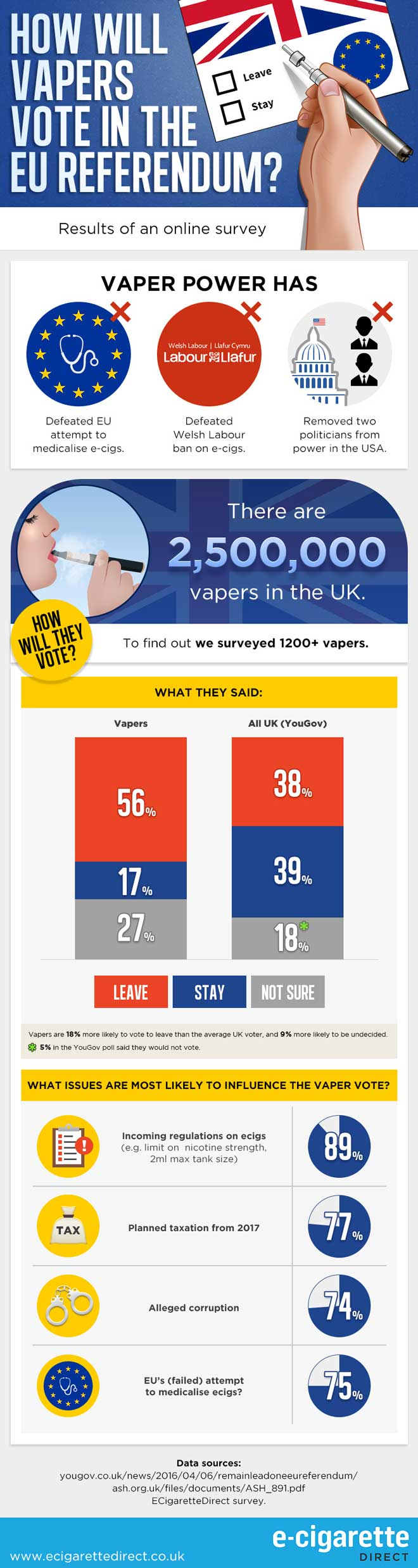 How Will Vapers Vote On The EU #BREXIT