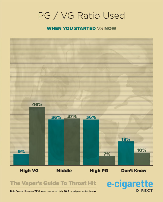 Graph Showing PG to VG Ratio Trends