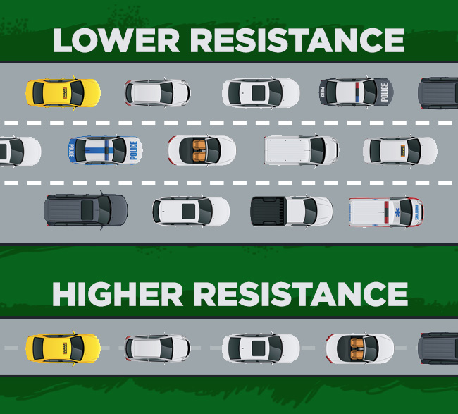 The difference between low and high electrical resistance.