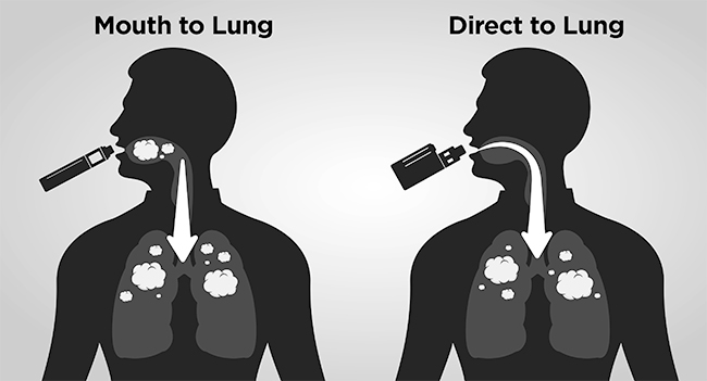 Mouth to lung vs Direct to lung diagram