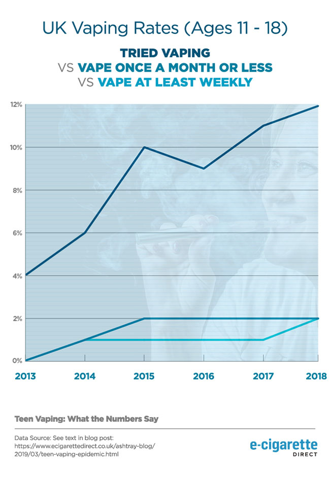 Line graph showing increase in vaping rates in UK