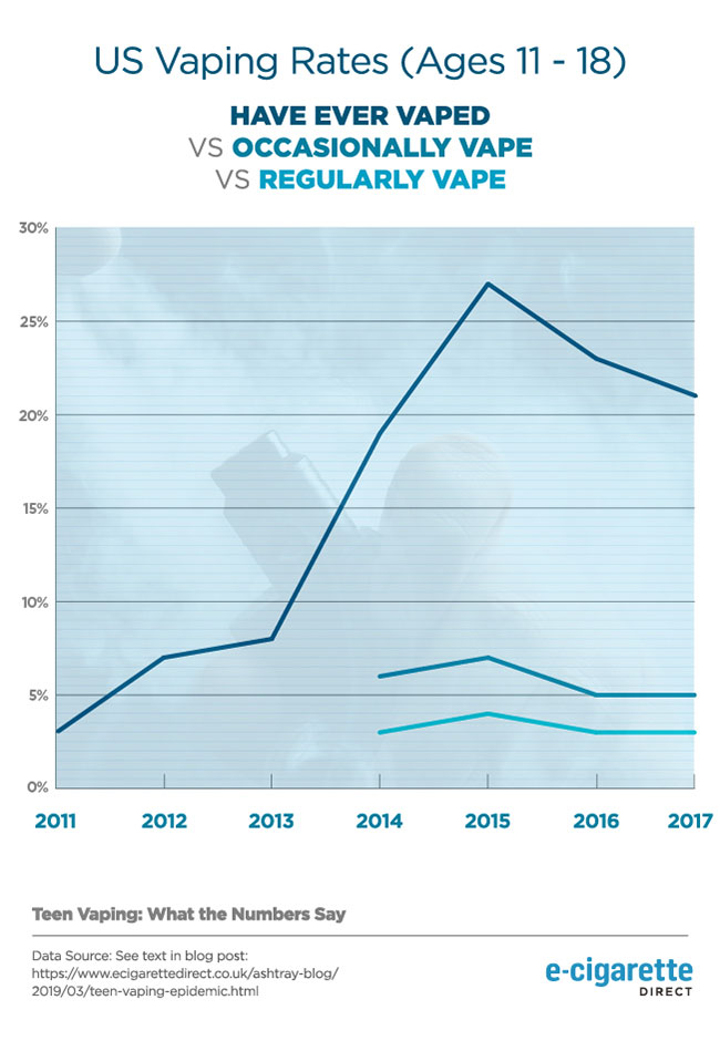 Line graph showing increase in vaping rates in US