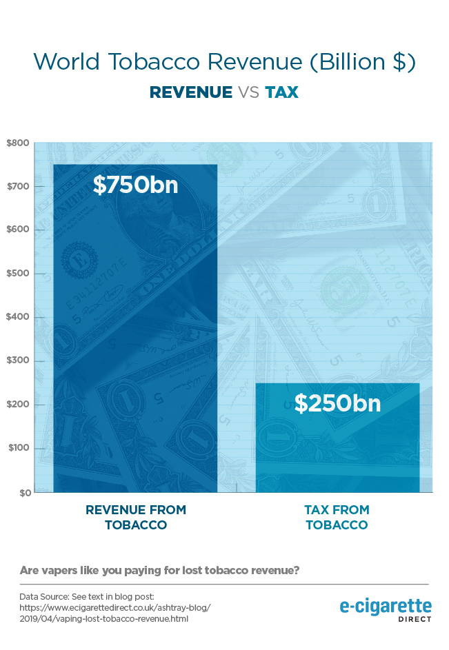Tax and revenue from smoking.