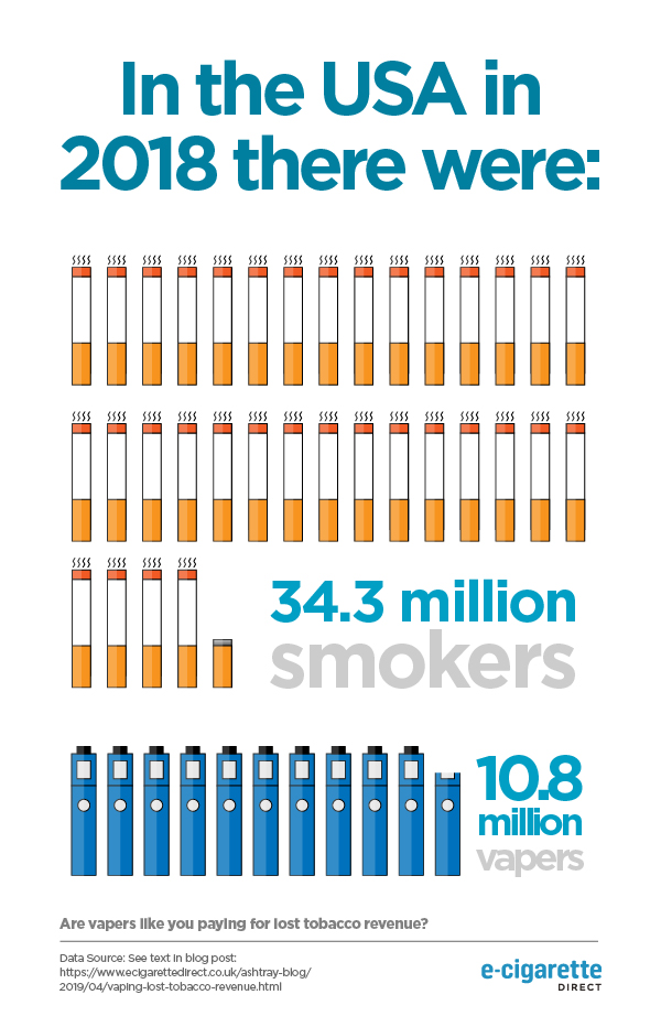 Infographic demonstrating the number of smokers v. the number of vapers in the USA in 2018.