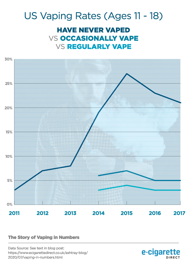 Chart plotting regular v. occasional use of e-cigarettes by under-18s in the USA.