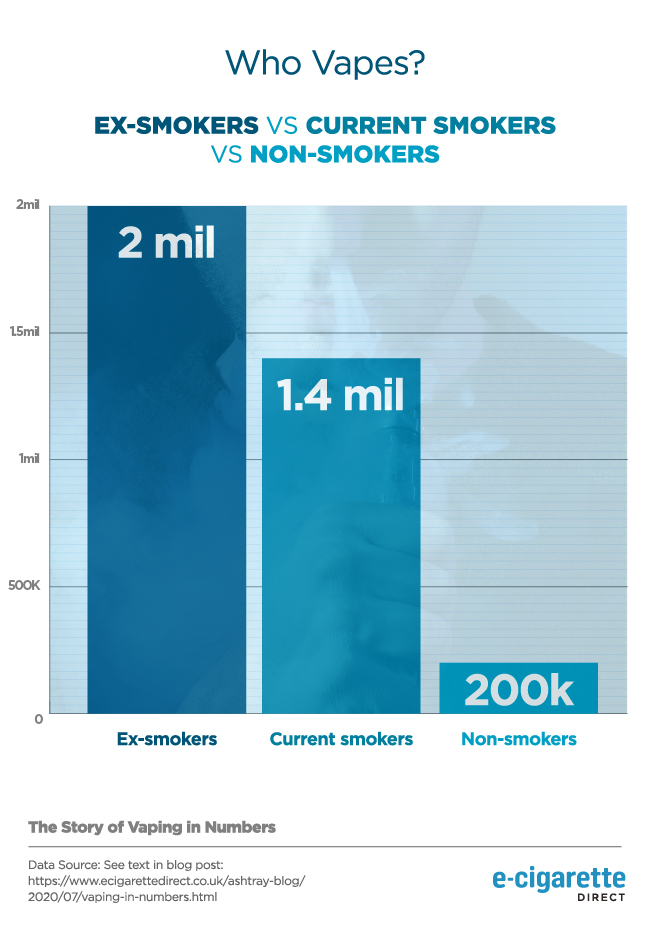 Graph showing who vapes - current smokers v. ex-smokers v. never-vapers.
