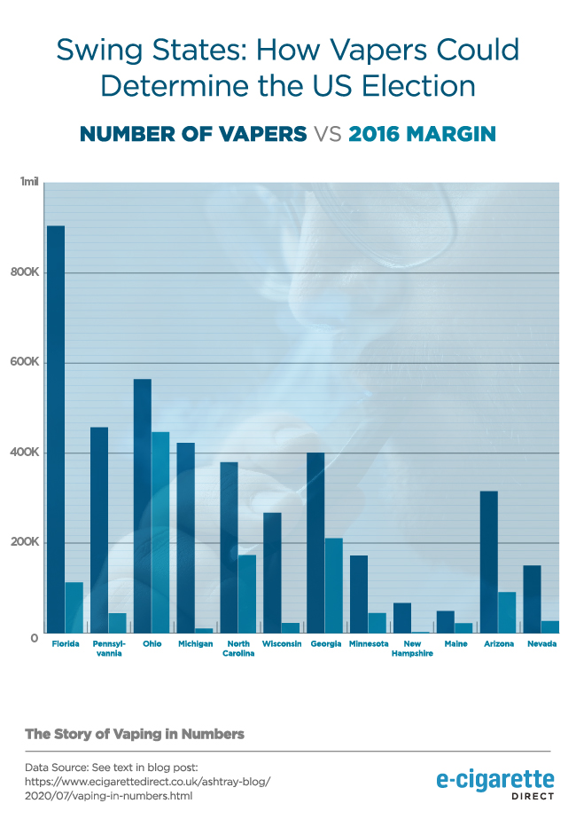 Graph showing swing states in the USA, with the 2016 margin compared to the number of vapers in each state.
