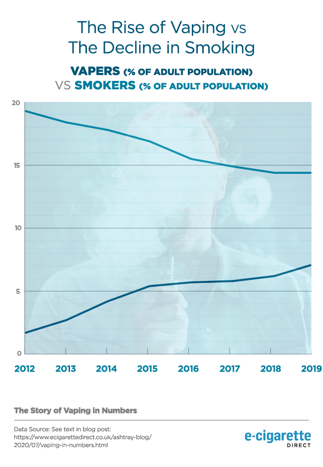 Graph show decrease in number of smokers, increase in vapers.