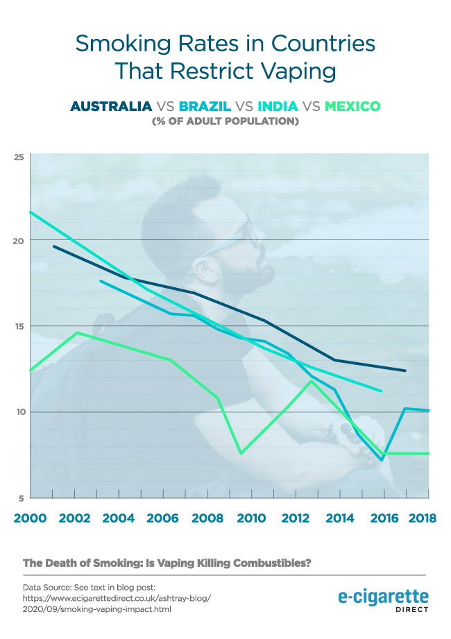 Graph showing smoking rates in countries that don't allow vaping.