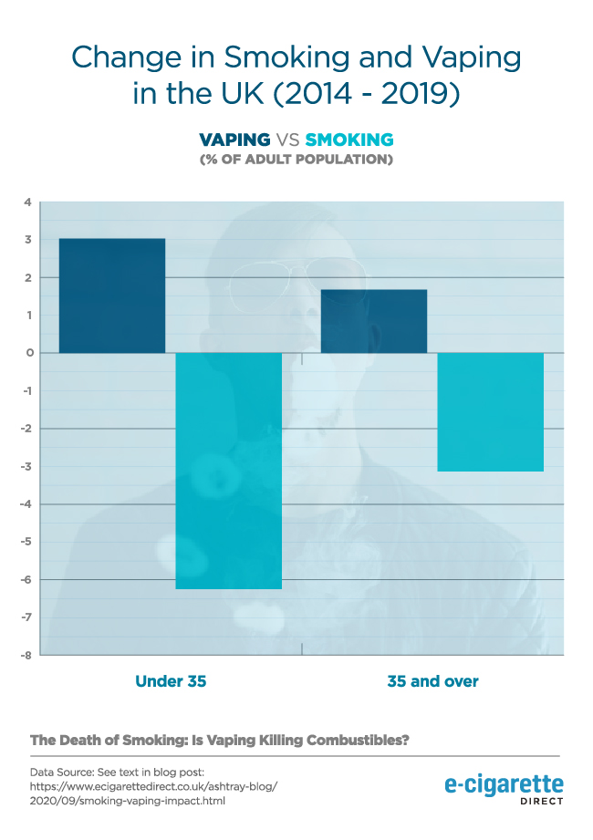 Change in smoking and vaping in the UK (2014-19).