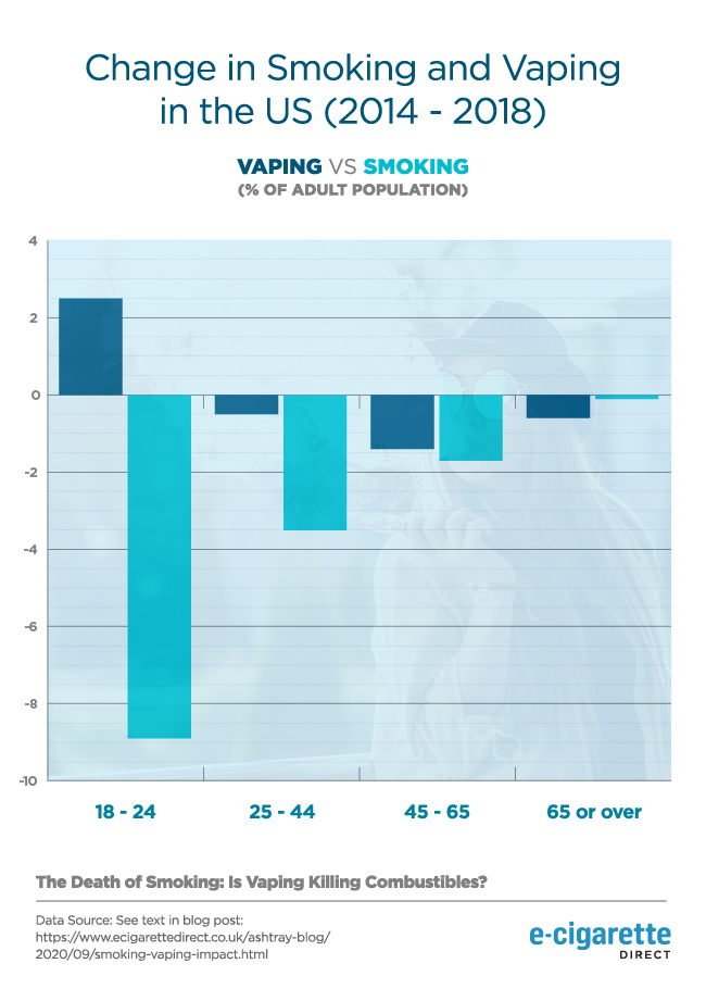 Changes in smoking and vaping in the US (2014 - 2018).