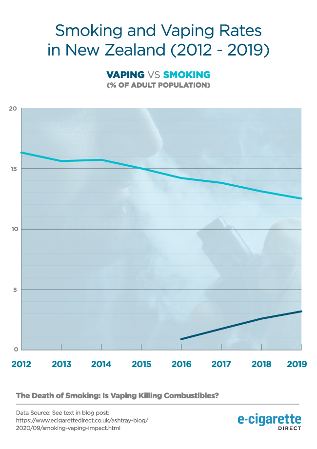 Graph showing smoking and vaping rates in New Zealand (2012 - 2019).