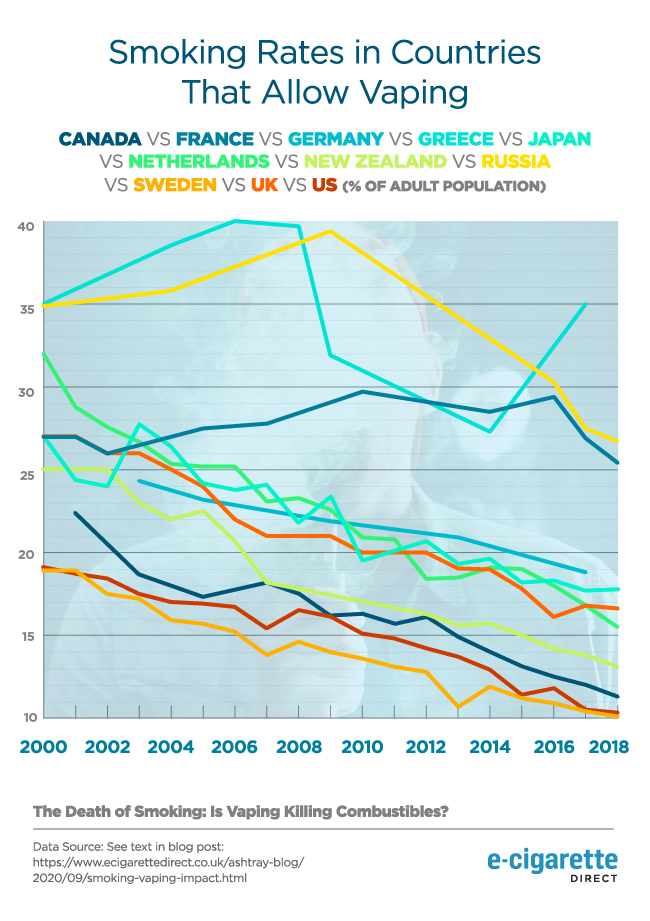 Graph showing smoking rates in countries that allow vaping.
