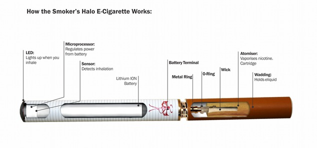 Image showing how the HALO electronic cigarette works.
